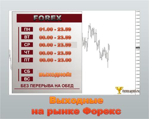 Выходные на валютном рынке Forex