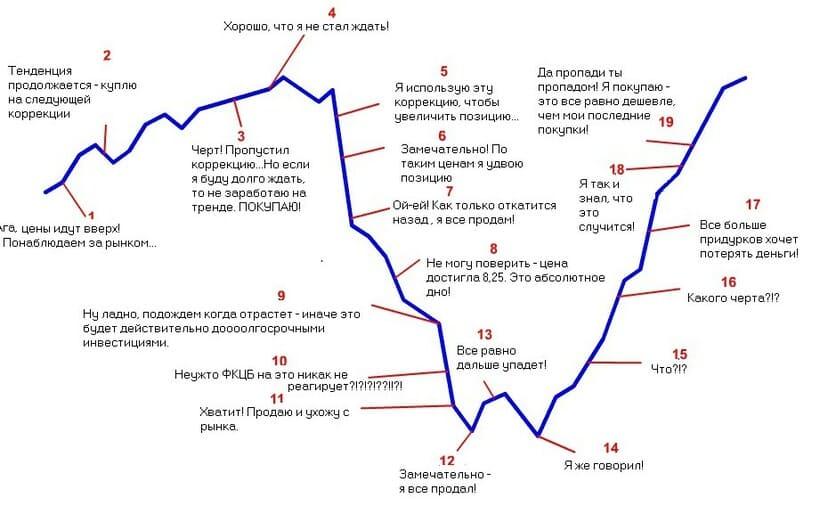 Ошибки трейдера : Нарушение торгового плана - одна из основных причин неудач, при торговле на рынке Форекс.
