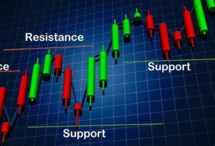 Как определить уровни сопротивления и поддержки?