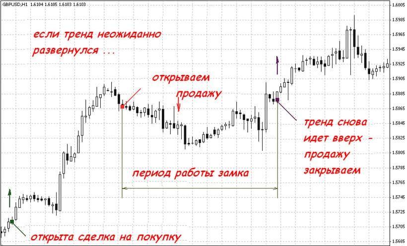 Торговля на форекс локирование маржинальная торговля бирже
