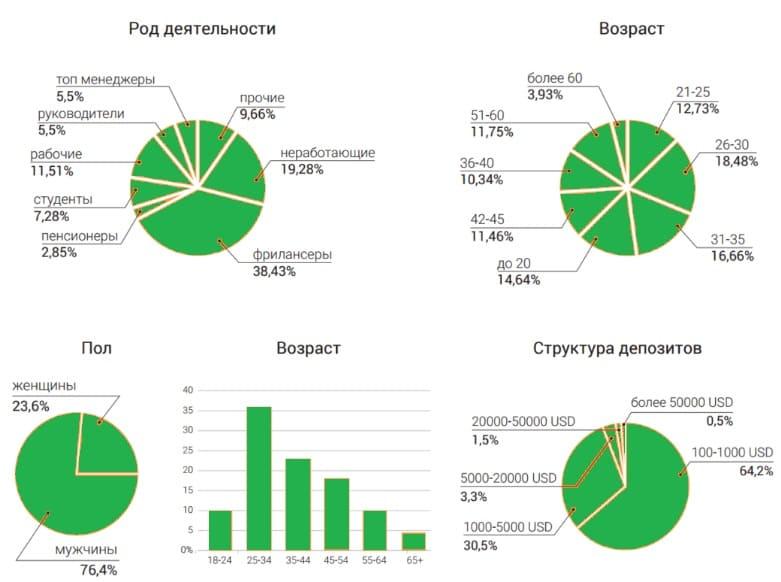 Статистика по индустрии