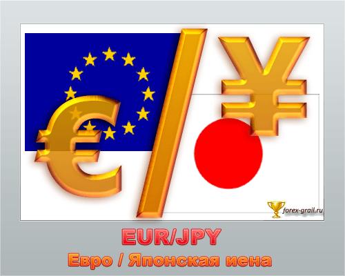 EUR/JPY Евро японская иена