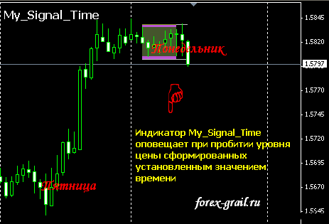 Индикатор My_Signal_Time