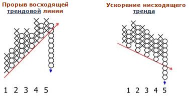 График крестиков - ноликов