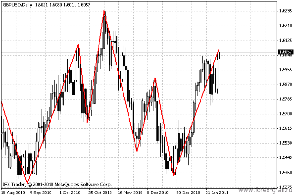 График валюты с индикатором ZZ