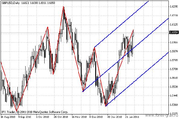 График цены с индикатором ZZ и вилами Эндрюса