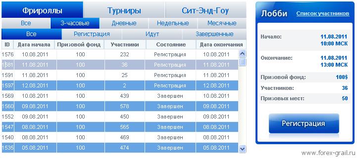 Форекс Турниры - Фрироллы