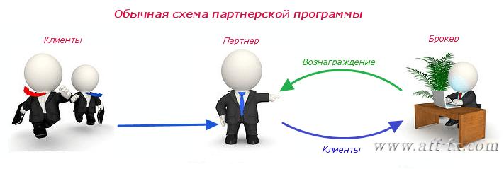 Rebate - сервис, как один из негативных факторов партнерской программы Форекс