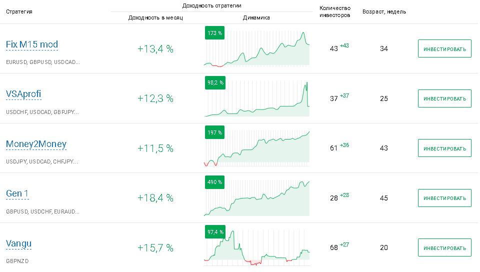Рейтинг прибыльных RAMM стратегий