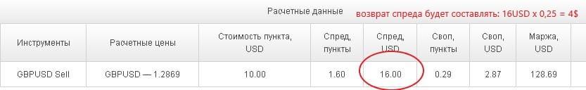 Пример расчета возврата спреда с одной сделки объемом 1 лот по валютной паре GBPUSD
